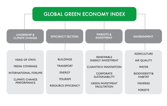 GlobalGreenEconomyIndex