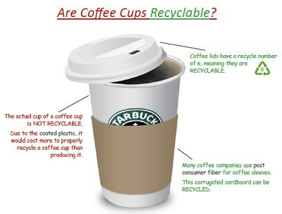 Cup not recyclable
