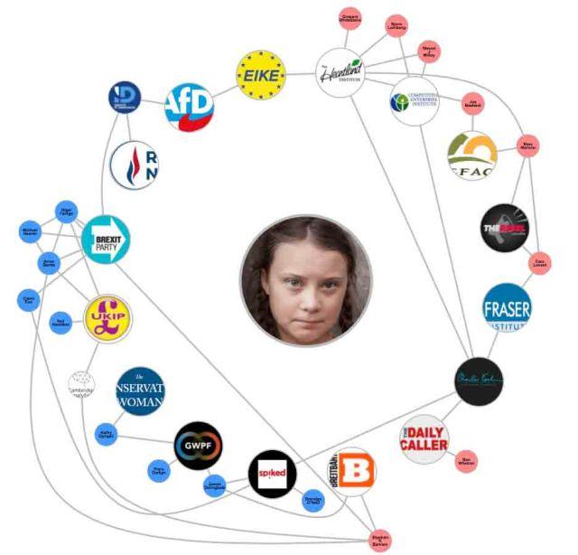Lobbyists Against Greta