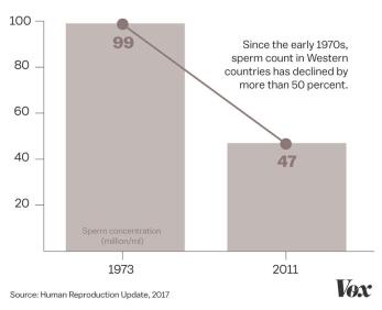 sperm_decline_chart