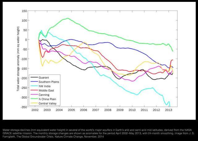 GRACE groundwater aquifer trend