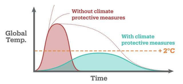 Climate Change flatten curve