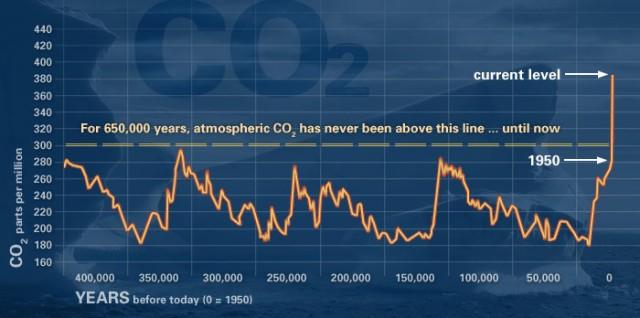 evidence_CO2